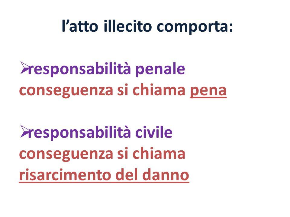 latto illecito comporta: responsabilità penale conseguenza si chiama pena responsabilità civile conseguenza si chiama risarcimento del danno
