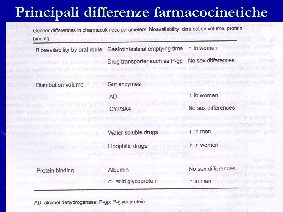 Principali differenze farmacocinetiche