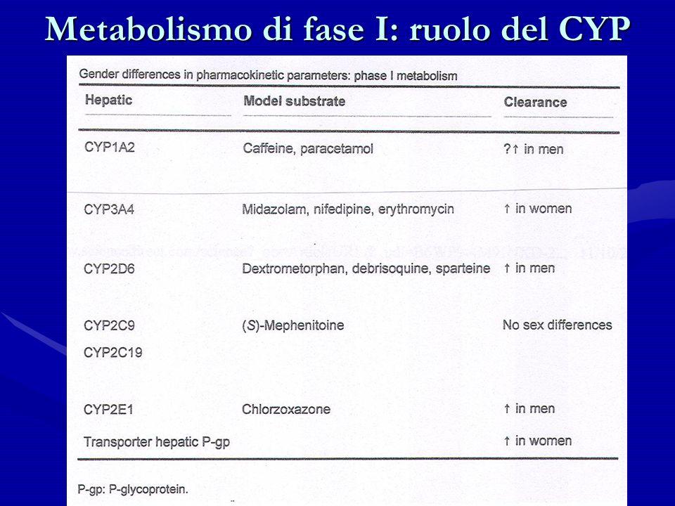Metabolismo di fase I: ruolo del CYP