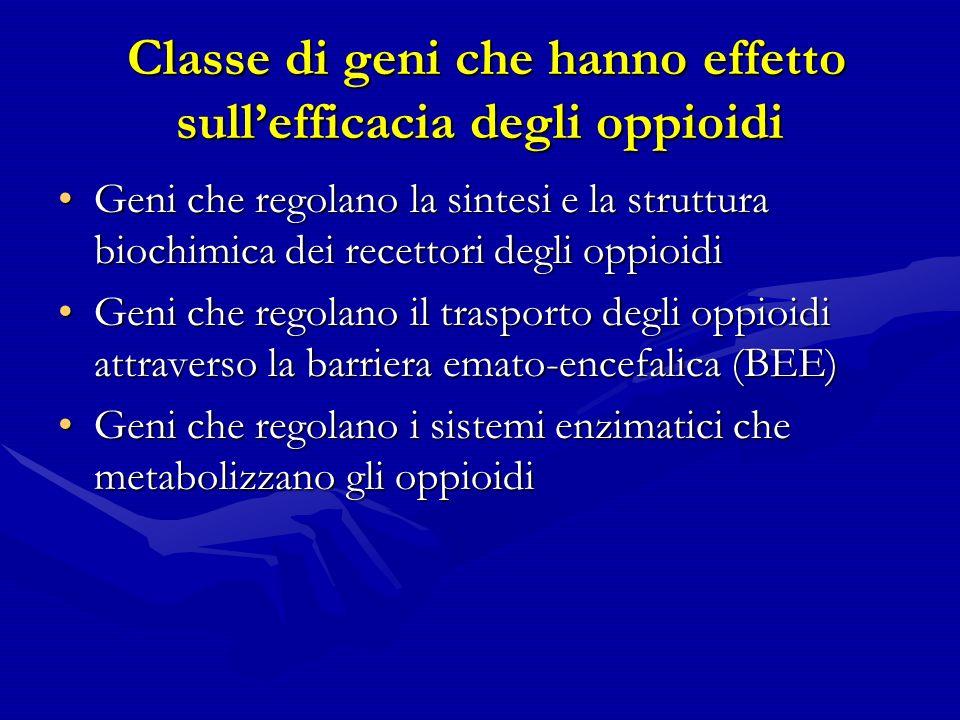 Classe di geni che hanno effetto sullefficacia degli oppioidi Classe di geni che hanno effetto sullefficacia degli oppioidi Geni che regolano la sintesi e la struttura biochimica dei recettori degli oppioidiGeni che regolano la sintesi e la struttura biochimica dei recettori degli oppioidi Geni che regolano il trasporto degli oppioidi attraverso la barriera emato-encefalica (BEE)Geni che regolano il trasporto degli oppioidi attraverso la barriera emato-encefalica (BEE) Geni che regolano i sistemi enzimatici che metabolizzano gli oppioidiGeni che regolano i sistemi enzimatici che metabolizzano gli oppioidi