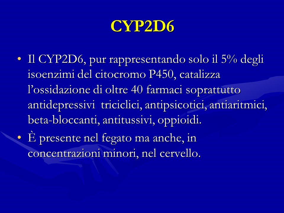 CYP2D6 Il CYP2D6, pur rappresentando solo il 5% degli isoenzimi del citocromo P450, catalizza lossidazione di oltre 40 farmaci soprattutto antidepressivi triciclici, antipsicotici, antiaritmici, beta-bloccanti, antitussivi, oppioidi.Il CYP2D6, pur rappresentando solo il 5% degli isoenzimi del citocromo P450, catalizza lossidazione di oltre 40 farmaci soprattutto antidepressivi triciclici, antipsicotici, antiaritmici, beta-bloccanti, antitussivi, oppioidi.