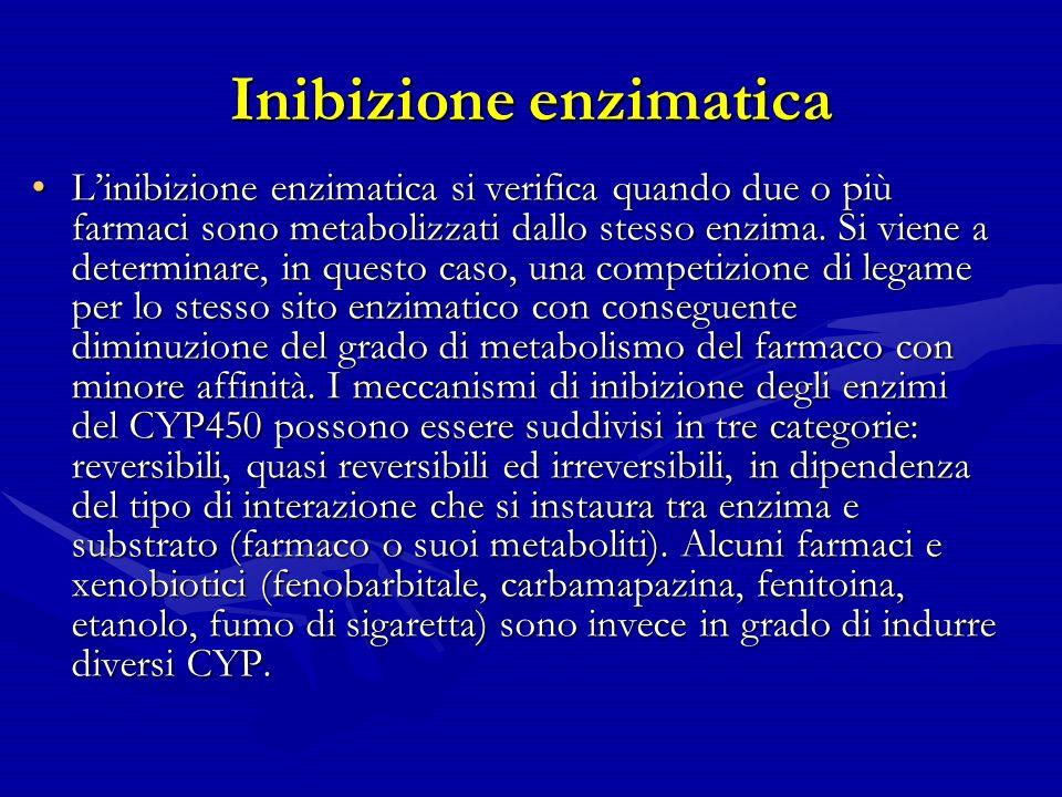 Inibizione enzimatica Linibizione enzimatica si verifica quando due o più farmaci sono metabolizzati dallo stesso enzima.