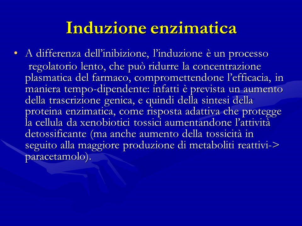 Induzione enzimatica A differenza dellinibizione, linduzione è un processoA differenza dellinibizione, linduzione è un processo regolatorio lento, che può ridurre la concentrazione plasmatica del farmaco, compromettendone lefficacia, in maniera tempo-dipendente: infatti è prevista un aumento della trascrizione genica, e quindi della sintesi della proteina enzimatica, come risposta adattiva che protegge la cellula da xenobiotici tossici aumentandone lattività detossificante (ma anche aumento della tossicità in seguito alla maggiore produzione di metaboliti reattivi-> paracetamolo).