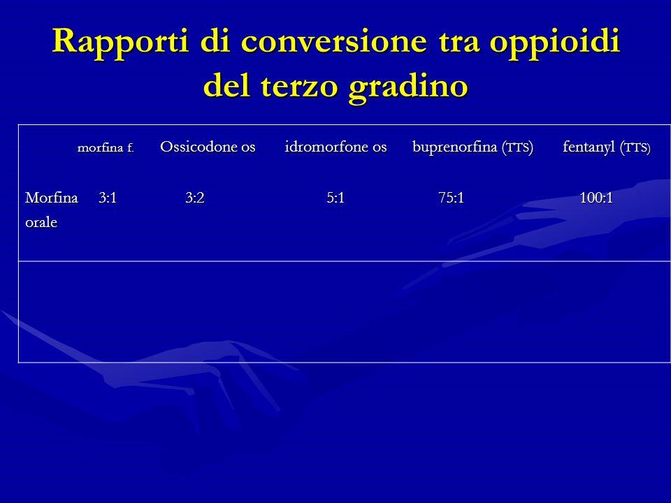 Rapporti di conversione tra oppioidi del terzo gradino morfina f.
