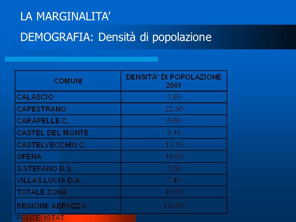LA MARGINALITA DEMOGRAFIA: Popolazione residente