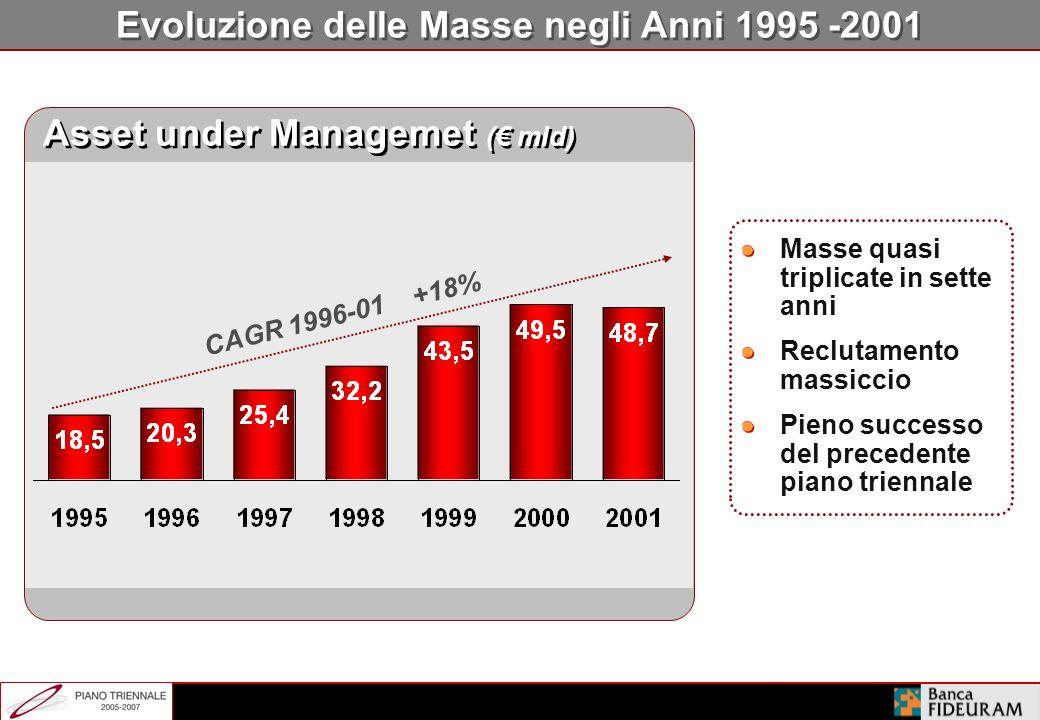 Forte Capacità di Adattamento a Diversi Contesti di Mercato 1995-2001 2002-2004 Performance Raccolta Netta Crescita delle AuM Valore Produttività dell