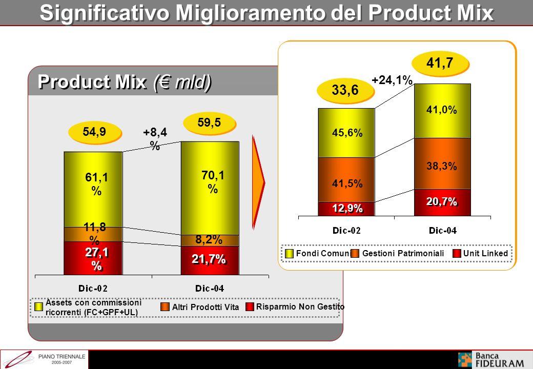 Forte Capacità di Adattamento a Diversi Contesti di Mercato 1995-2001 2002-2004 Asset Mix Maturità dei Contratti Pricing prodotti Costi operativi Perf