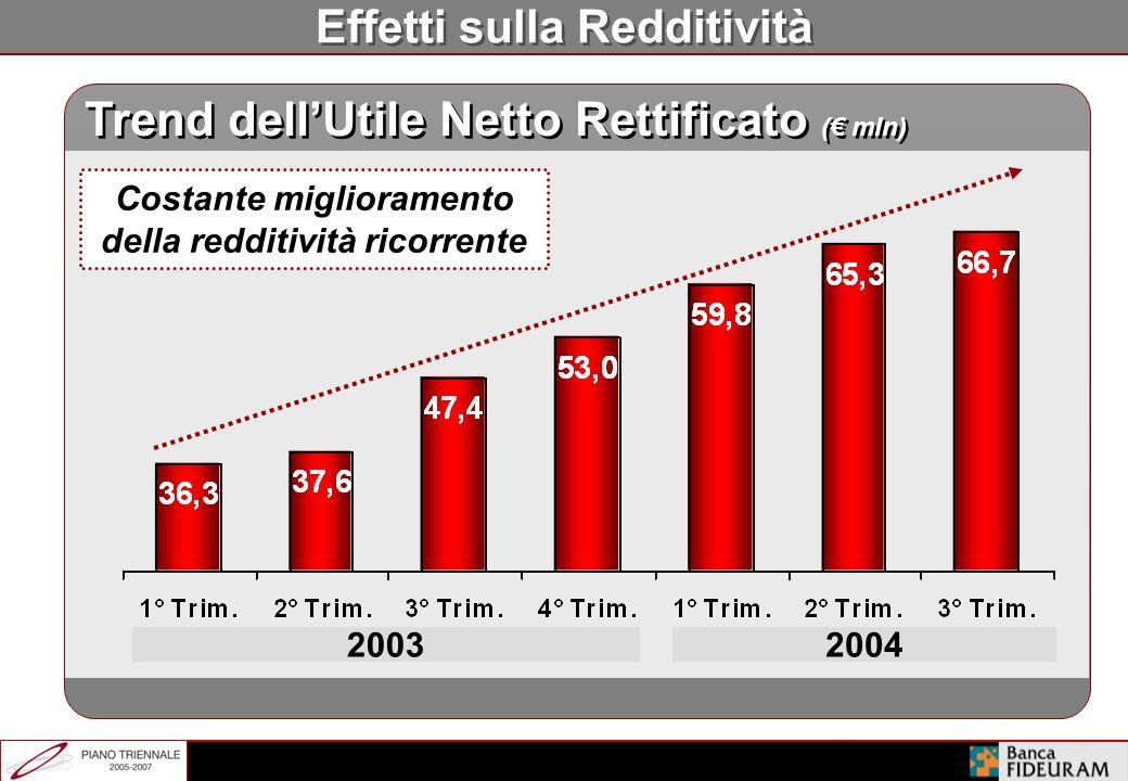 Significativo Miglioramento del Product Mix 54,9 59,5 61,1 % 11,8 % 27,1 % 70,1 % 8,2% 21,7% +8,4 % Risparmio Non Gestito Altri Prodotti Vita Assets c