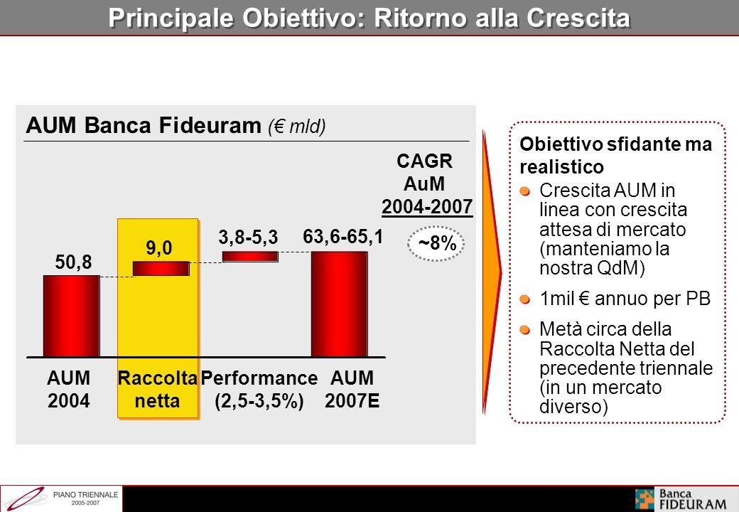 Ambizioni del Piano Triennale Confermarsi leader in Italia Ritornare ad essere gli innovatori nel risparmio gestito in Italia Affermarsi come Private