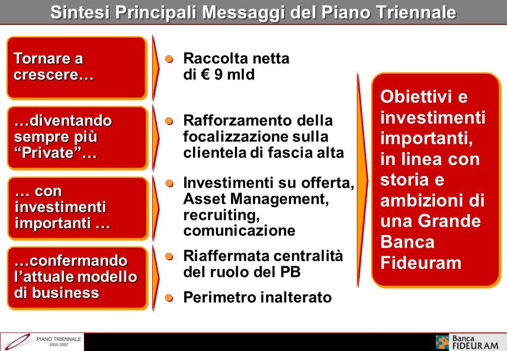Principale Obiettivo: Ritorno alla Crescita AUM Banca Fideuram ( mld) AUM 2004 50,8 9,0 3,8-5,3 63,6-65,1 Raccolta netta Performance (2,5-3,5%) AUM 20