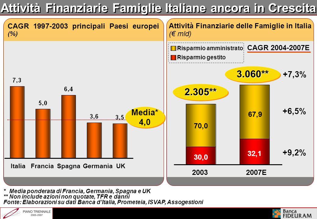 Scenario di Mercato Positivo Crescita delle attività finanziarie delle famiglie italiane ancora attraente … … ma principalmente concentrata nei segmen