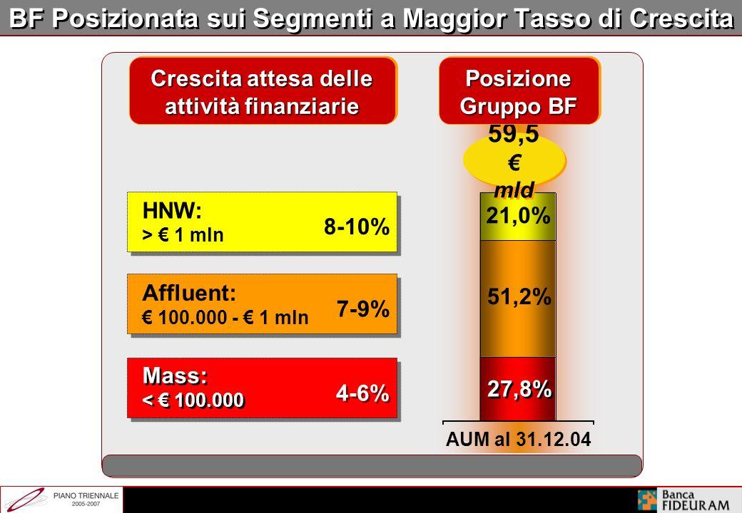 2.305**2.305** 3.060**3.060** +9,2% +6,5% Attività Finanziarie delle Famiglie in Italia ( mld) CAGR 2004-2007E +7,3% Risparmio amministrato 20032007E