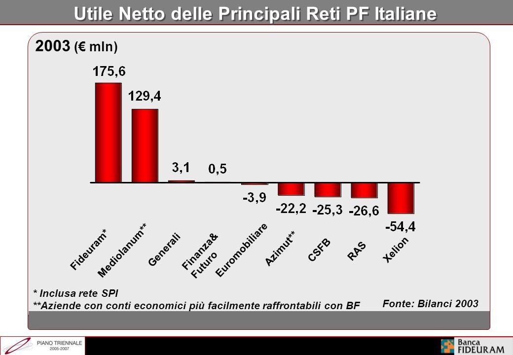 Il Consolidamento del Settore è Guidato dalla Scala AUM per PF ( mln) Soglia critica AUM per PF Soglia critica AUM totali CSFB (Italy) Banca Euromobil