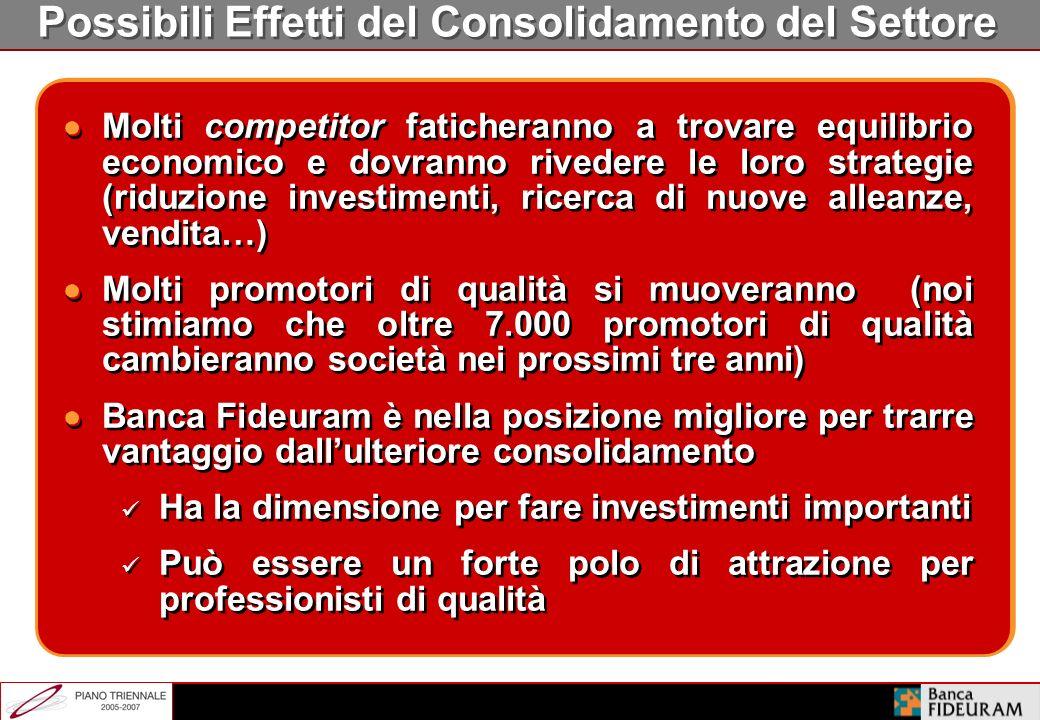 Utile Netto delle Principali Reti PF Italiane * Inclusa rete SPI **Aziende con conti economici più facilmente raffrontabili con BF 2003 ( mln) Fideura