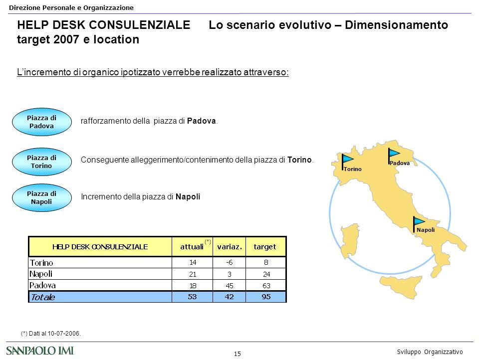 Direzione Personale e Organizzazione 15 Sviluppo Organizzativo HELP DESK CONSULENZIALELo scenario evolutivo – Dimensionamento target 2007 e location r