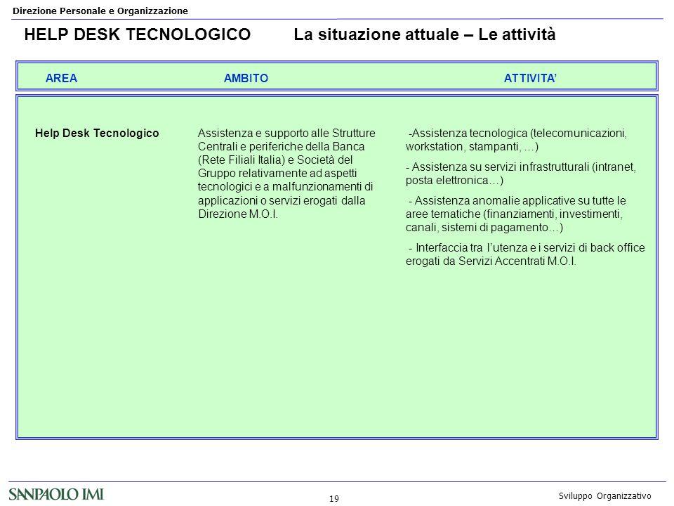 Direzione Personale e Organizzazione 19 Sviluppo Organizzativo HELP DESK TECNOLOGICOLa situazione attuale – Le attività AREAATTIVITAAMBITO Help Desk T