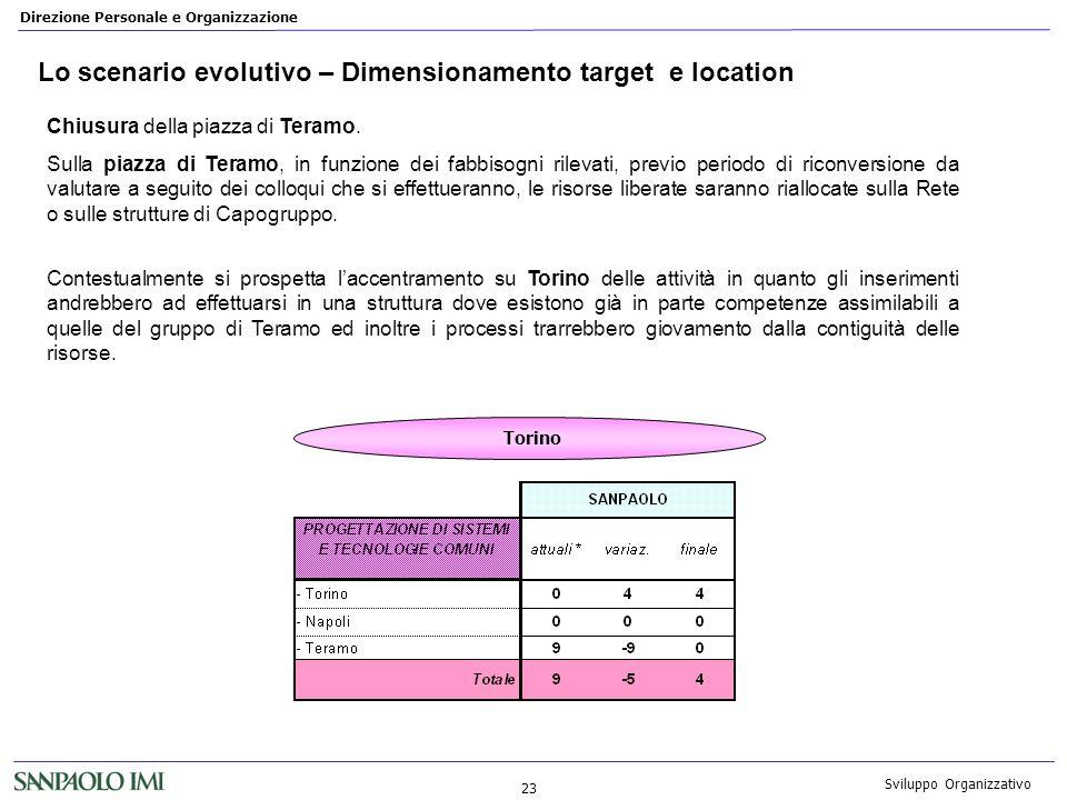 Direzione Personale e Organizzazione 23 Sviluppo Organizzativo Lo scenario evolutivo – Dimensionamento target e location Chiusura della piazza di Tera
