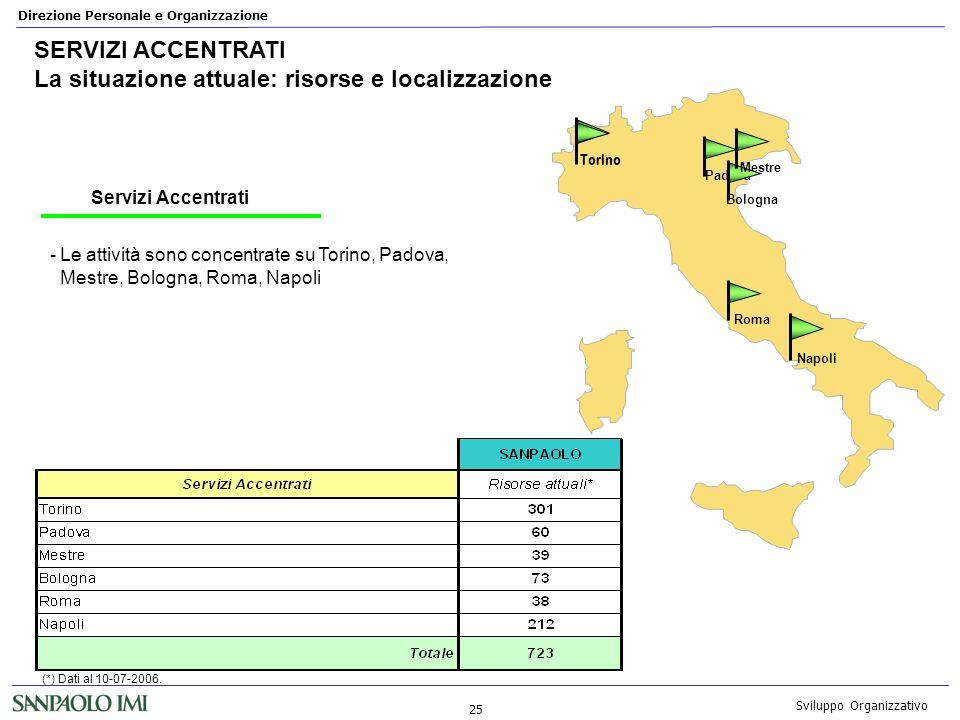 Direzione Personale e Organizzazione 25 Sviluppo Organizzativo SERVIZI ACCENTRATI La situazione attuale: risorse e localizzazione -Le attività sono co