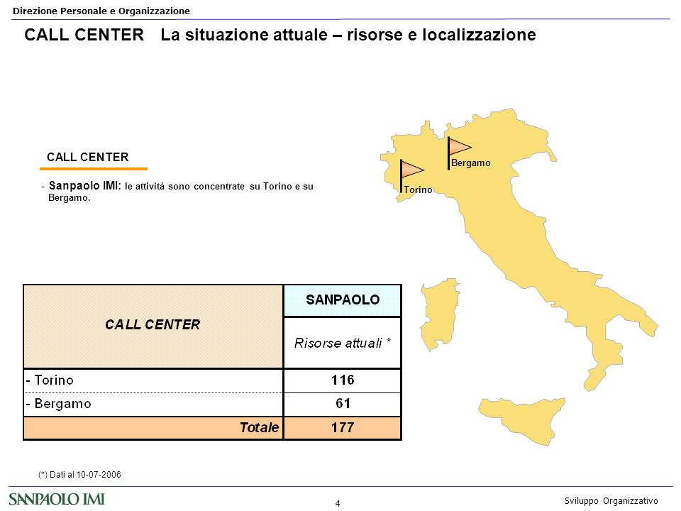 Direzione Personale e Organizzazione 4 Sviluppo Organizzativo CALL CENTERLa situazione attuale – risorse e localizzazione -Sanpaolo IMI: le attività s
