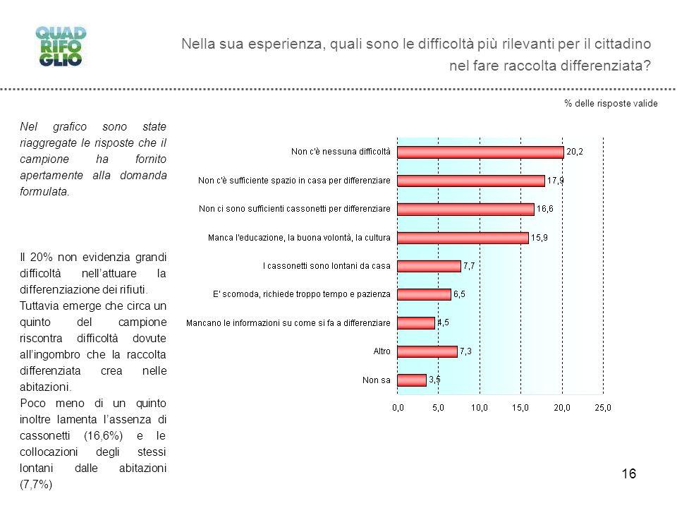 16 Nella sua esperienza, quali sono le difficoltà più rilevanti per il cittadino nel fare raccolta differenziata.