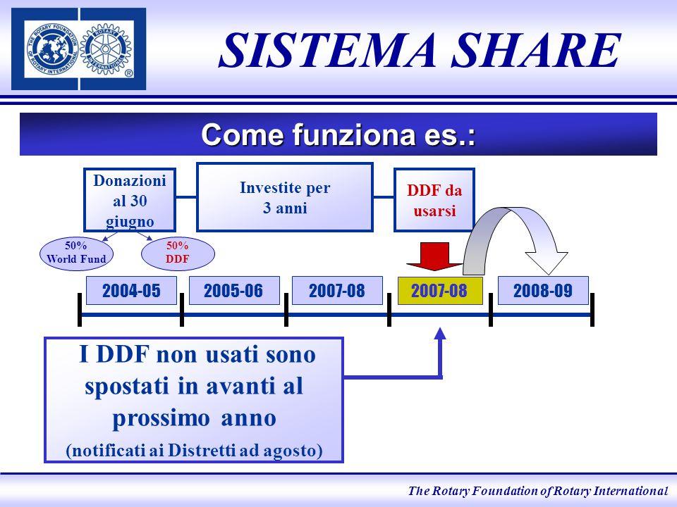 The Rotary Foundation of Rotary International SISTEMA SHARE Come funziona es.: I DDF non usati sono spostati in avanti al prossimo anno (notificati ai Distretti ad agosto) 2008-092004-05 Donazioni al 30 giugno Investite per 3 anni DDF da usarsi 2005-062007-08 50% World Fund 50% DDF