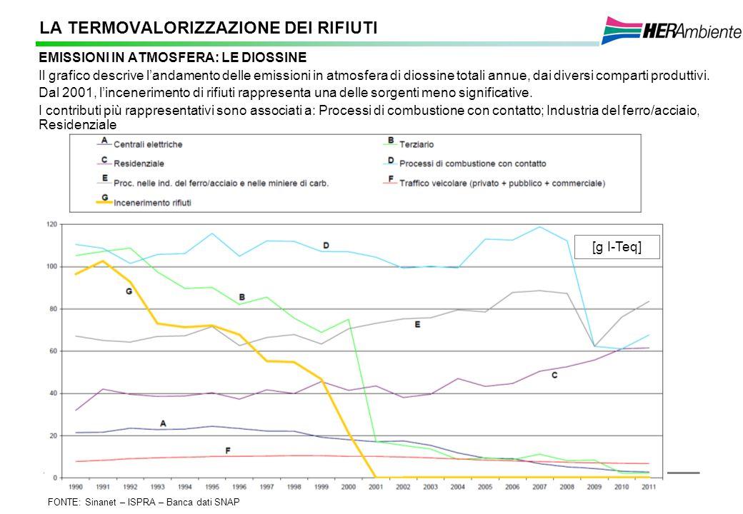 10 LA TERMOVALORIZZAZIONE DEI RIFIUTI EMISSIONI IN ATMOSFERA: LE DIOSSINE Il grafico descrive landamento delle emissioni in atmosfera di diossine tota
