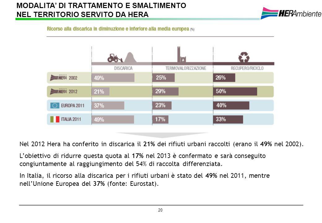 20 Nel 2012 Hera ha conferito in discarica il 21% dei rifiuti urbani raccolti (erano il 49% nel 2002). Lobiettivo di ridurre questa quota al 17% nel 2
