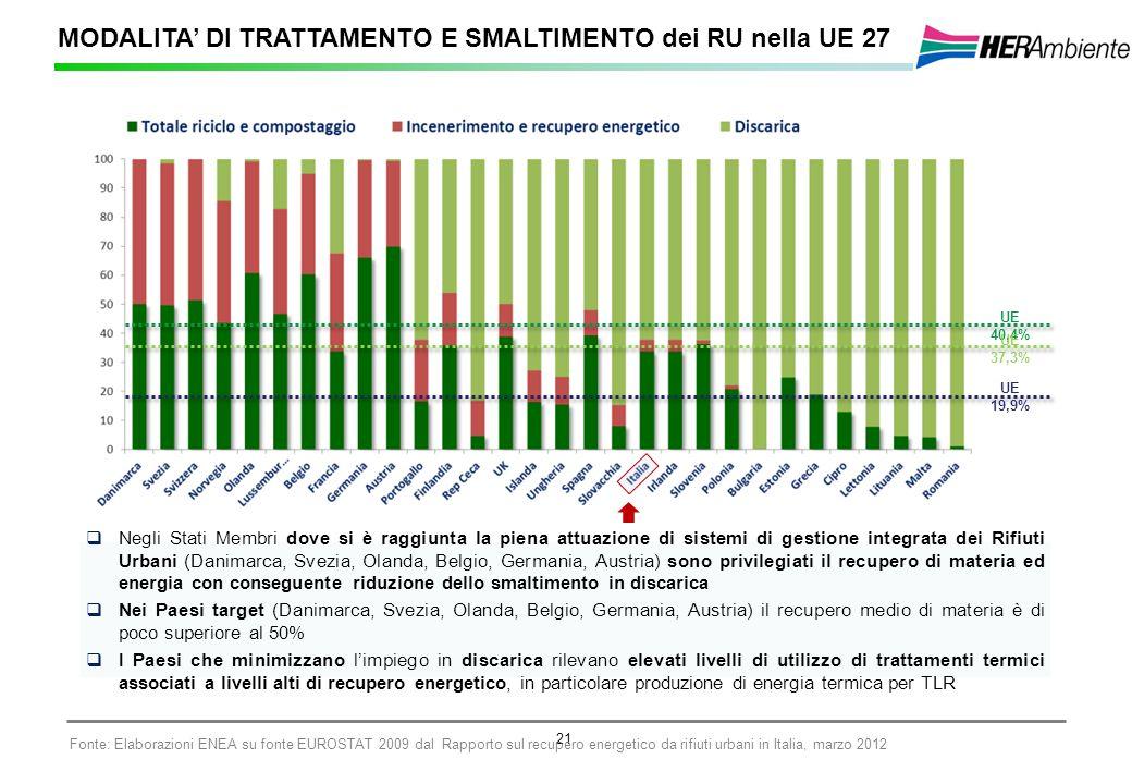 21 MODALITA DI TRATTAMENTO E SMALTIMENTO dei RU nella UE 27 UE 40,4% UE 37,3% UE 19,9% Negli Stati Membri dove si è raggiunta la piena attuazione di s