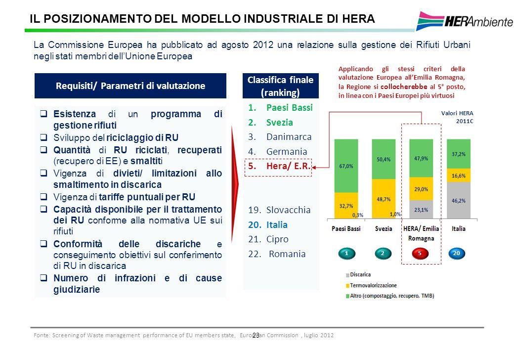 23 IL POSIZIONAMENTO DEL MODELLO INDUSTRIALE DI HERA La Commissione Europea ha pubblicato ad agosto 2012 una relazione sulla gestione dei Rifiuti Urba