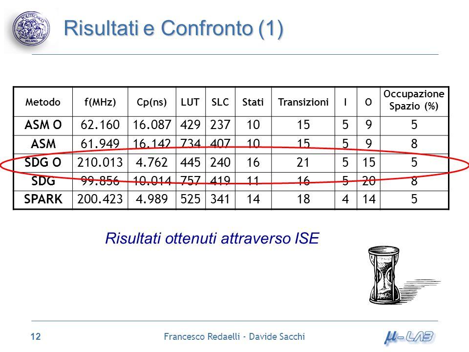 Francesco Redaelli - Davide Sacchi 12 Risultati e Confronto (1) Metodof(MHz)Cp(ns)LUTSLCStatiTransizioniIO Occupazione Spazio (%) ASM O62.16016.087429
