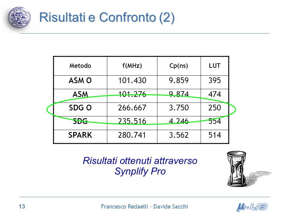Francesco Redaelli - Davide Sacchi 13 Risultati e Confronto (2) Metodof(MHz)Cp(ns)LUT ASM O101.4309.859395 ASM101.2769.874474 SDG O266.6673.750250 SDG