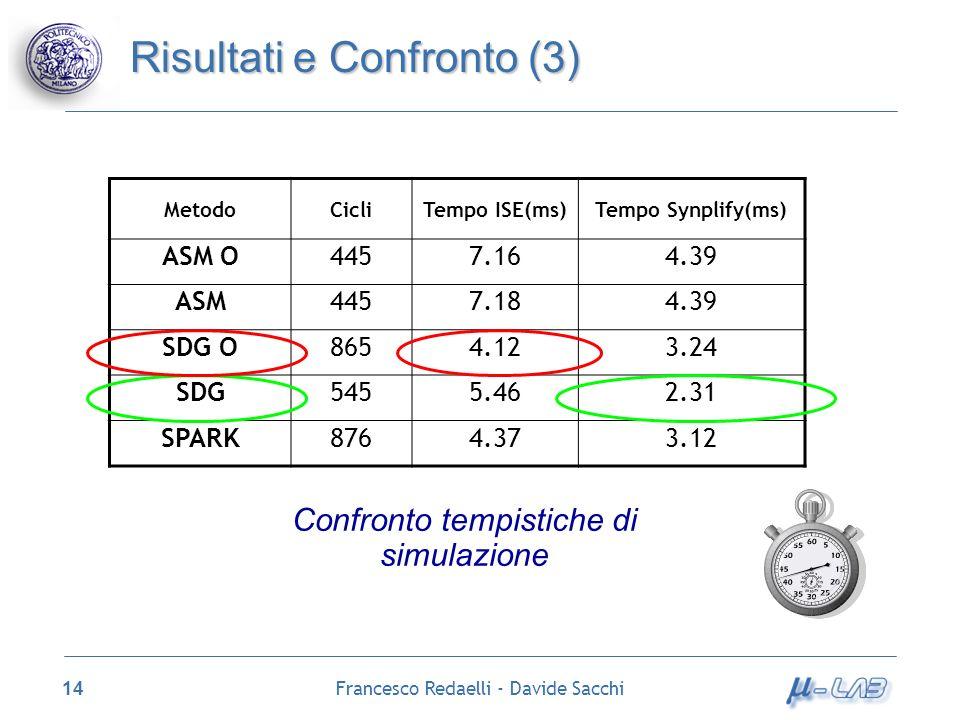 Francesco Redaelli - Davide Sacchi 14 Risultati e Confronto (3) MetodoCicliTempo ISE(ms)Tempo Synplify(ms) ASM O4457.164.39 ASM4457.184.39 SDG O8654.1