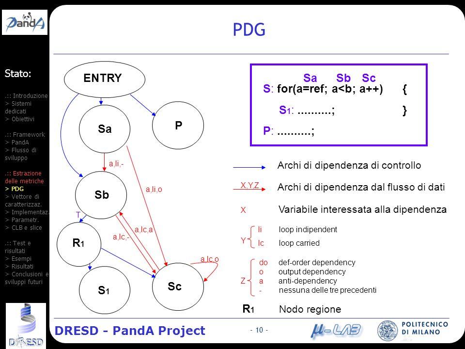 DRESD - PandA Project - 10 - Stato:.:: Introduzione > Sistemi dedicati > Obiettivi.:: Framework > PandA > Flusso di sviluppo.:: Estrazione delle metriche > PDG > Vettore di caratterizzaz.