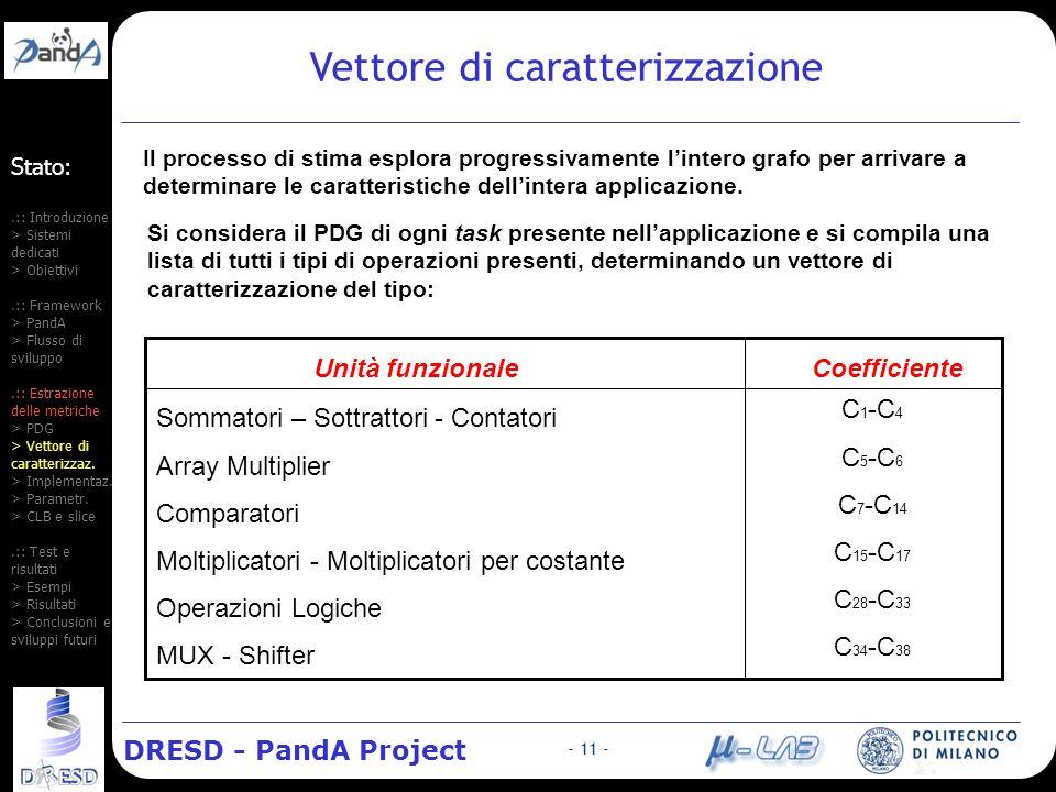 DRESD - PandA Project - 11 - Stato:.:: Introduzione > Sistemi dedicati > Obiettivi.:: Framework > PandA > Flusso di sviluppo.:: Estrazione delle metriche > PDG > Vettore di caratterizzaz.
