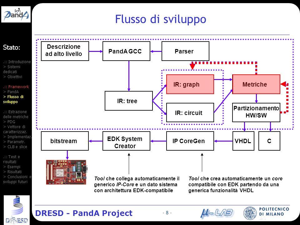 DRESD - PandA Project - 19 - Risultati (2): il filtro FIR Il sorgente C del filtro è costituito dalla funzione clear, che pone zeri nella delay line e dalla funzione fir-basic, che immagazzina i campioni di ingresso e calcola i campioni di uscita.