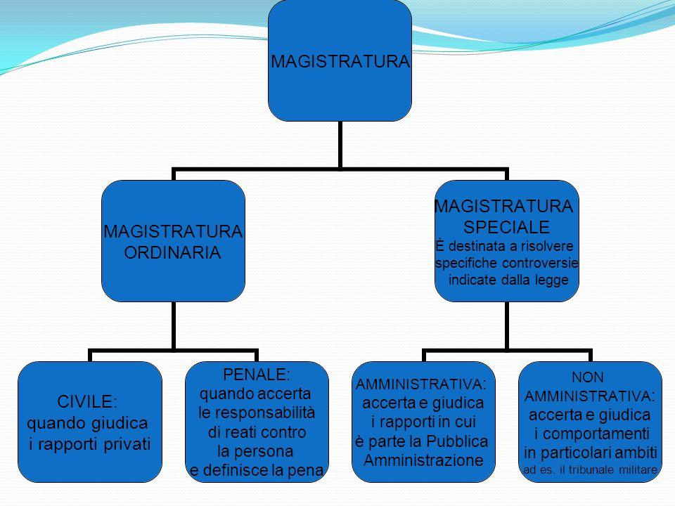 La MAGISTRATURA è il terzo potere fondamentale dello STATO e si definisce come l'insieme degli organi civili, penali e amministrativi dello stato che
