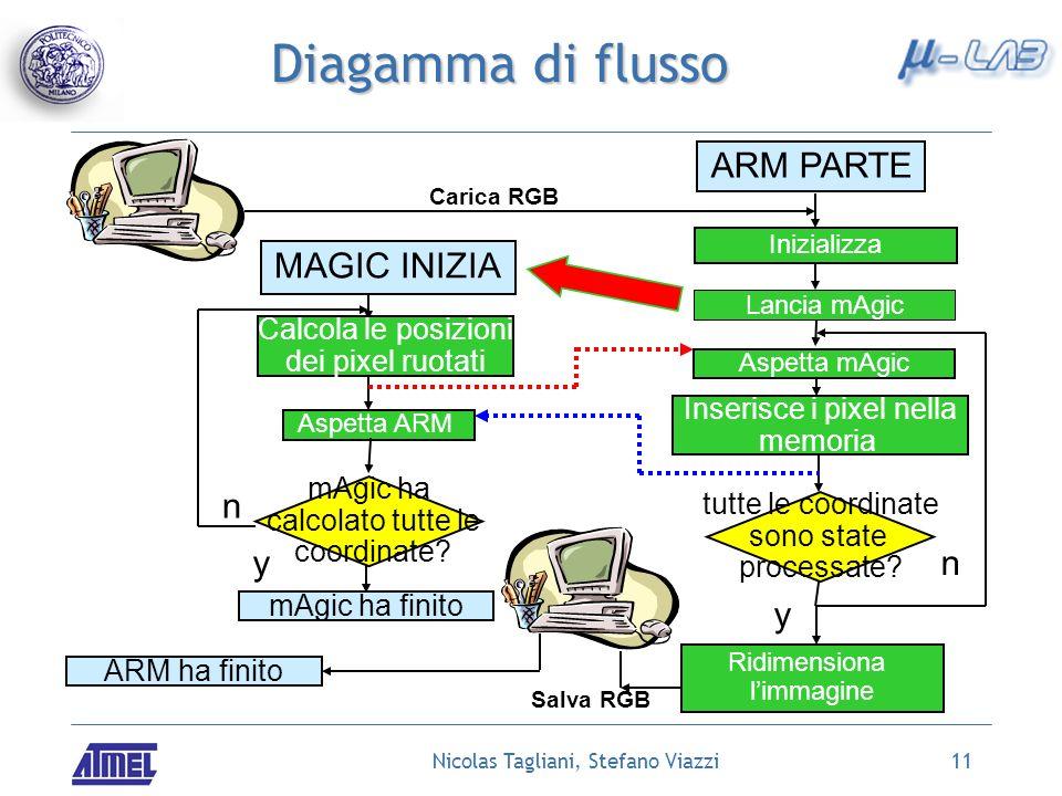 Nicolas Tagliani, Stefano Viazzi11 Diagamma di flusso ARM PARTE Carica RGB Inizializza mAgic ha calcolato tutte le coordinate.