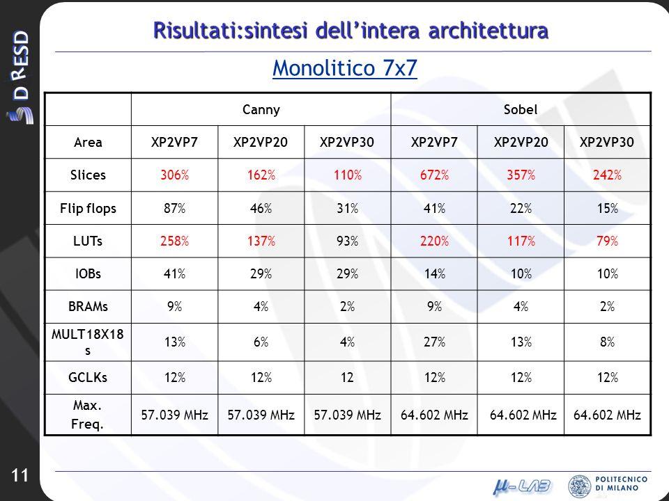11 Risultati:sintesi dellintera architettura CannySobel AreaXP2VP7XP2VP20XP2VP30XP2VP7XP2VP20XP2VP30 Slices306%162%110%672%357%242% Flip flops87%46%31
