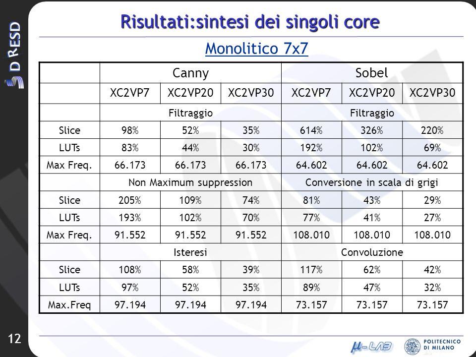12 Risultati:sintesi dei singoli core Monolitico 7x7 CannySobel XC2VP7XC2VP20XC2VP30XC2VP7XC2VP20XC2VP30 Filtraggio Slice98%52%35%614%326%220% LUTs83%