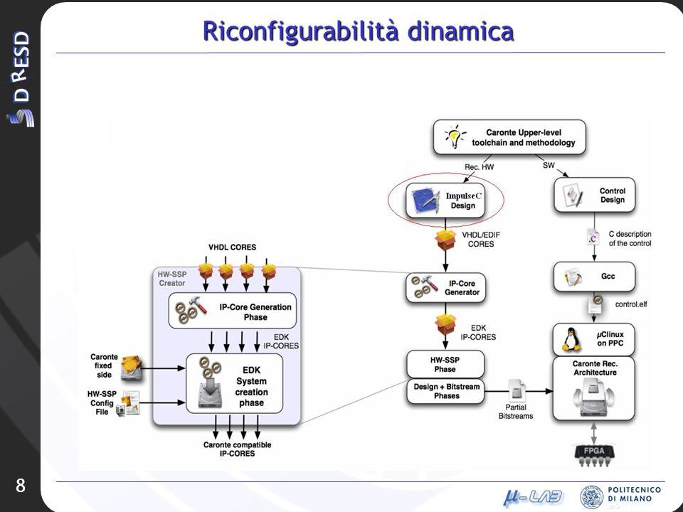 8 Riconfigurabilità dinamica