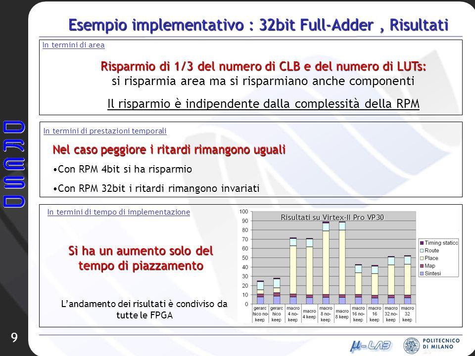 9 Esempio implementativo : 32bit Full-Adder, Risultati In termini di area Risparmio di 1/3 del numero di CLB e del numero di LUTs: si risparmia area m