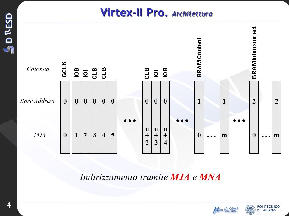4 Virtex-II Pro. Architettura GCLK IOB IOI CLB BRAM Content BRAM Interconnect CLB IOI IOB Colonna 0000000001122 Base Address 210345 n+2n+2 n+3n+3 n+4n