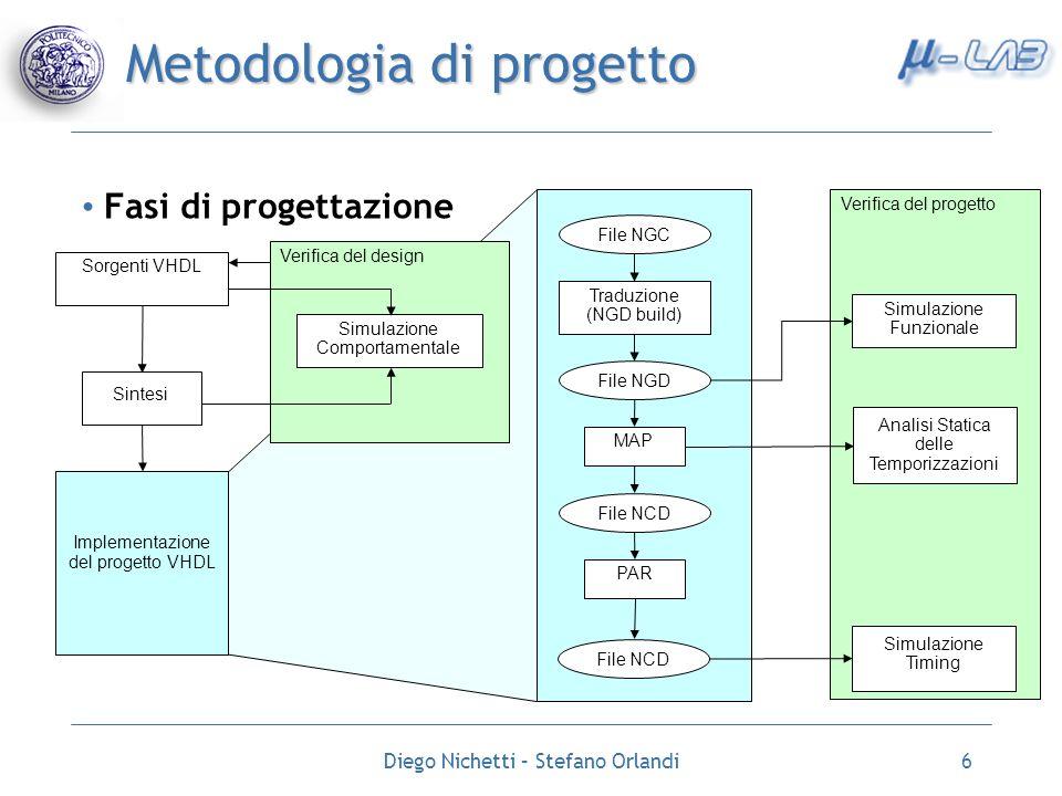 Diego Nichetti – Stefano Orlandi6 Metodologia di progetto Fasi di progettazione Verifica del design Sorgenti VHDL Sintesi Implementazione del progetto