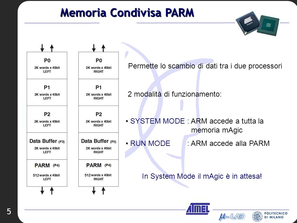 5 Permette lo scambio di dati tra i due processori 2 modalità di funzionamento: SYSTEM MODE : ARM accede a tutta la memoria mAgic RUN MODE : ARM accede alla PARM In System Mode il mAgic è in attesa.