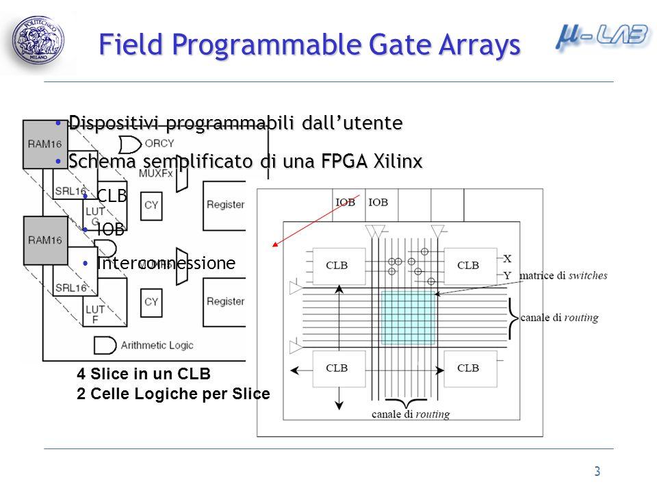 3 Field Programmable Gate Arrays Dispositivi programmabili dallutente Dispositivi programmabili dallutente Schema semplificato di una FPGA Xilinx Schema semplificato di una FPGA Xilinx CLB IOB Interconnessione 4 Slice in un CLB 2 Celle Logiche per Slice