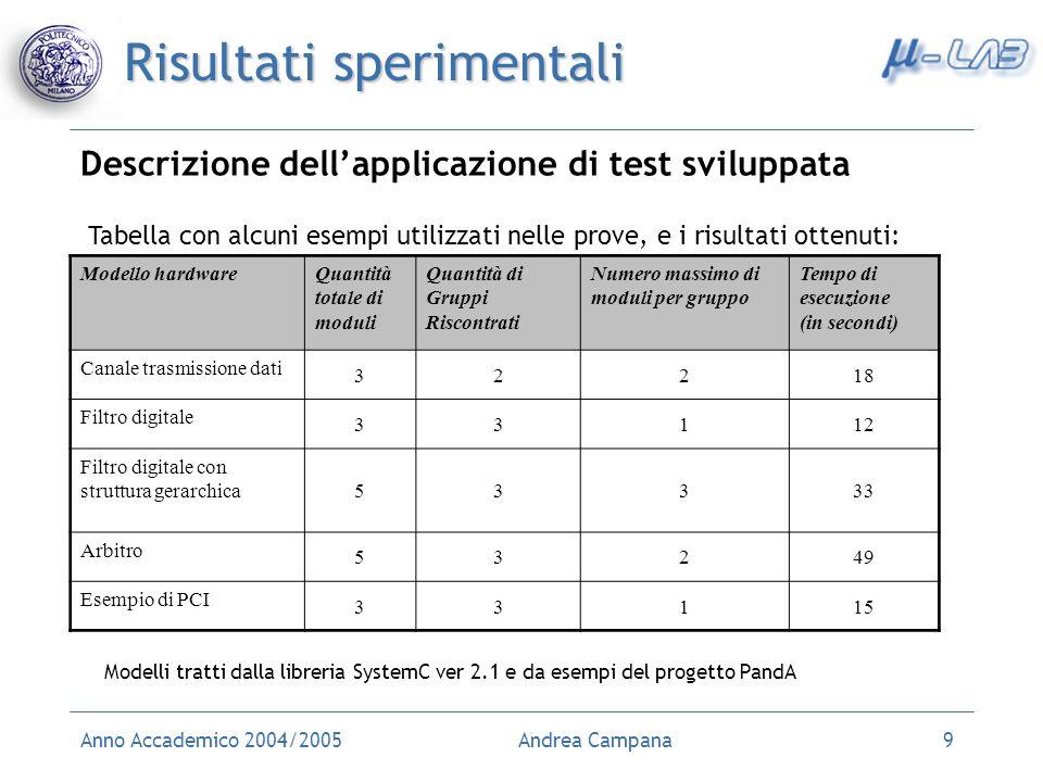 Anno Accademico 2004/2005Andrea Campana9 Risultati sperimentali Descrizione dellapplicazione di test sviluppata Modelli tratti dalla libreria SystemC