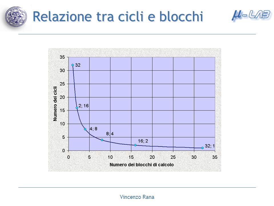 Vincenzo Rana Relazione tra cicli e blocchi