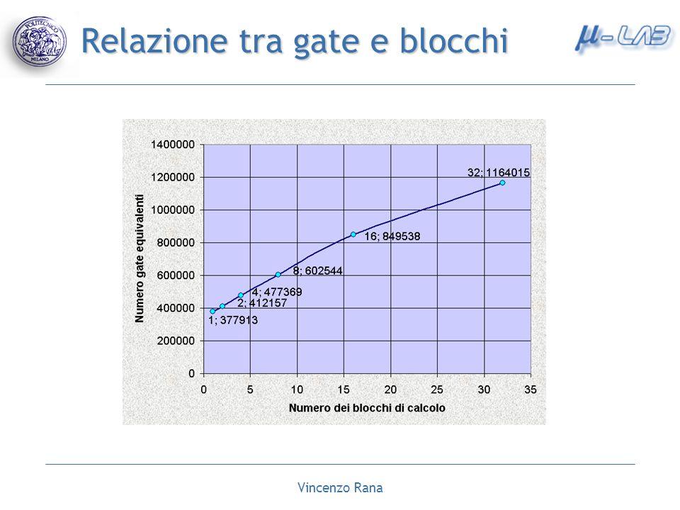 Vincenzo Rana Relazione tra gate e blocchi