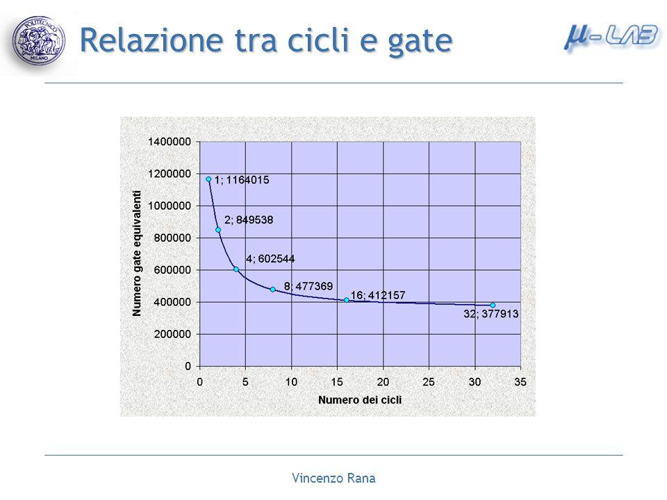 Vincenzo Rana Relazione tra cicli e gate