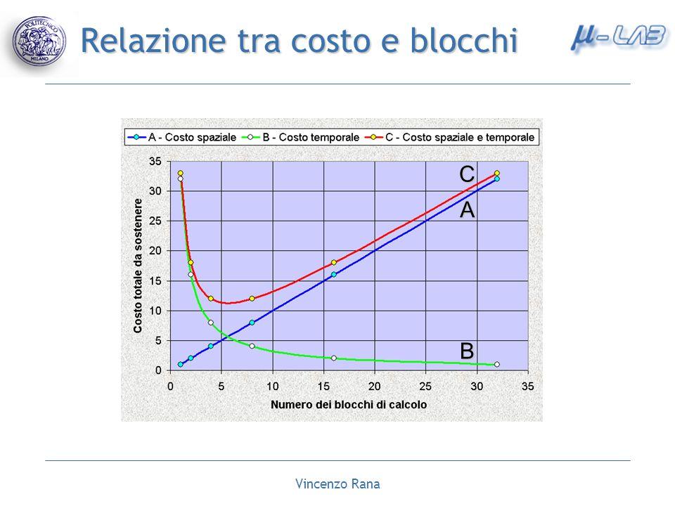Vincenzo Rana Relazione tra costo e blocchi A C B